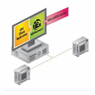 Kepware® EX5-ABSTE-NA00